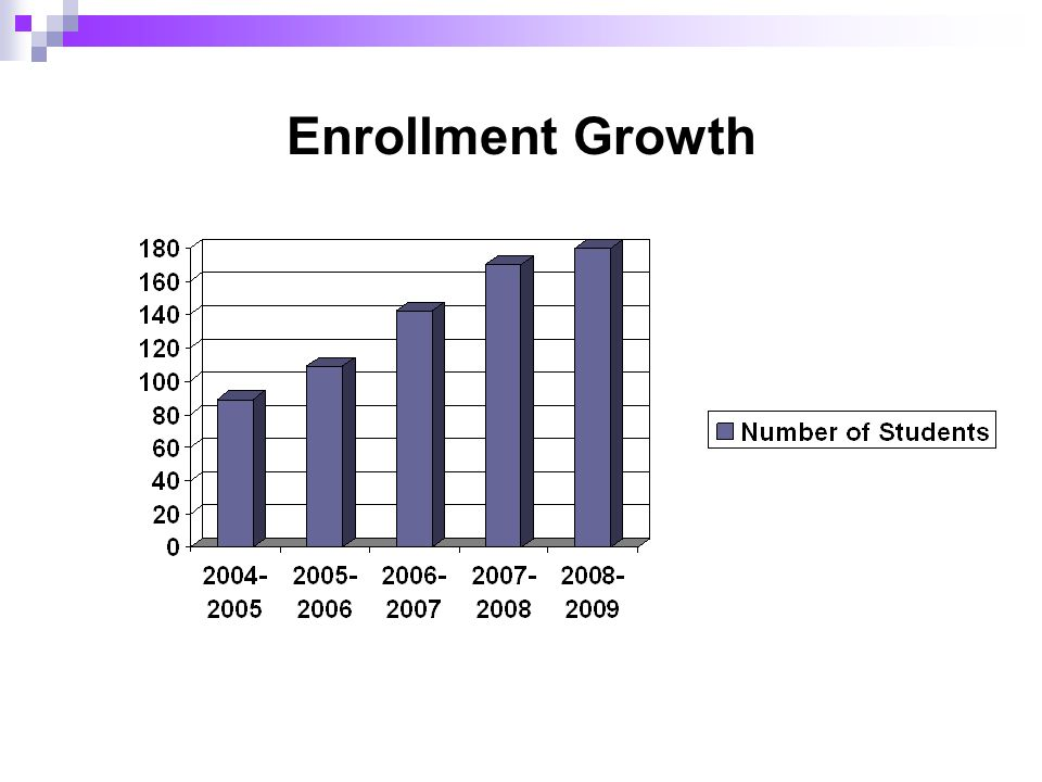 Enrollment Growth
