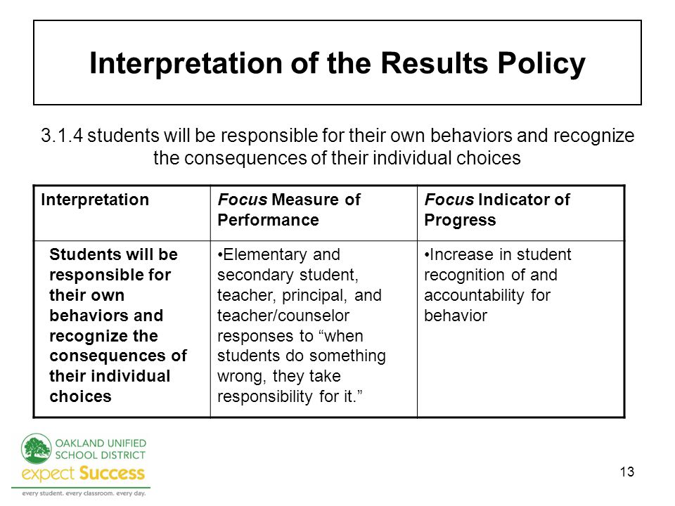 13 Interpretation of the Results Policy 3.1.4 students will be responsible for their own behaviors and recognize the consequences of their individual choices InterpretationFocus Measure of Performance Focus Indicator of Progress Students will be responsible for their own behaviors and recognize the consequences of their individual choices Elementary and secondary student, teacher, principal, and teacher/counselor responses to when students do something wrong, they take responsibility for it.