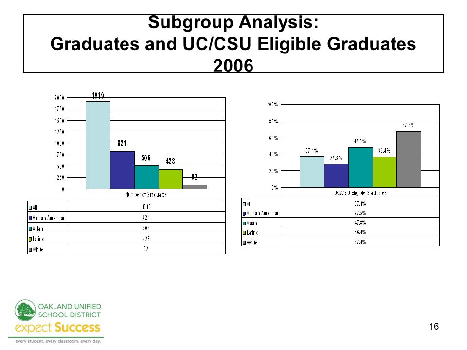 16 Subgroup Analysis: Graduates and UC/CSU Eligible Graduates 2006