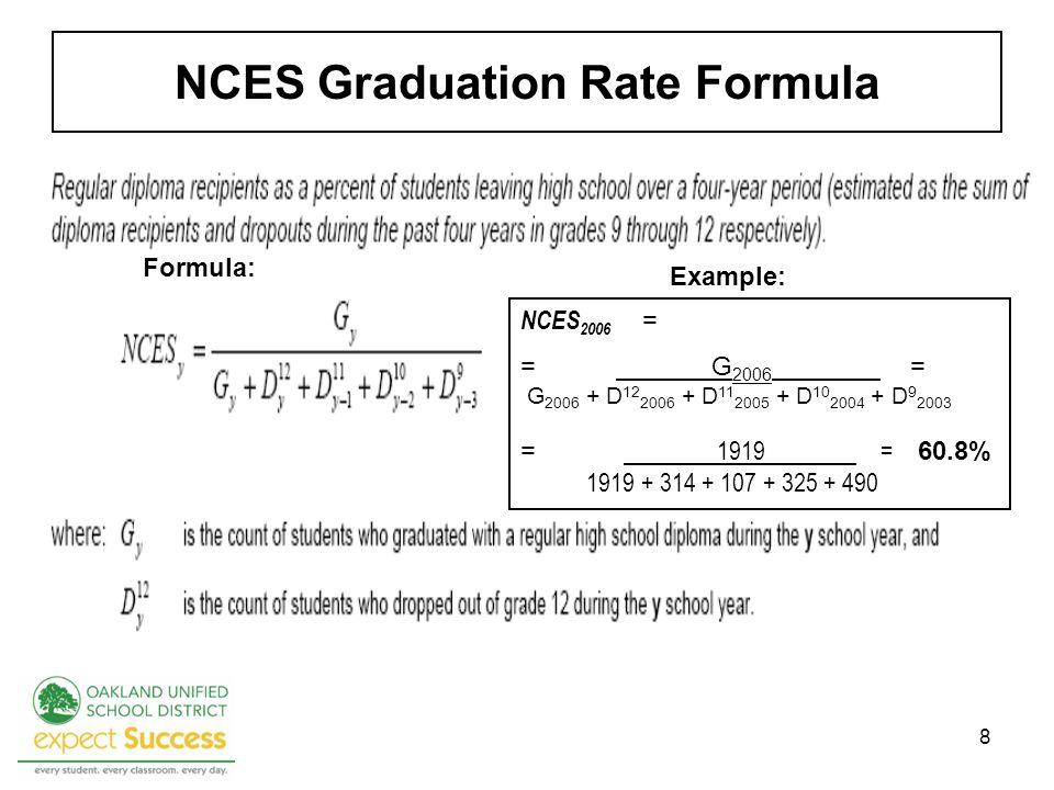 8 NCES Graduation Rate Formula NCES 2006 = = G 2006 = G 2006 + D 12 2006 + D 11 2005 + D 10 2004 + D 9 2003 = 1919 = 60.8% 1919 + 314 + 107 + 325 + 490 Formula: Example: