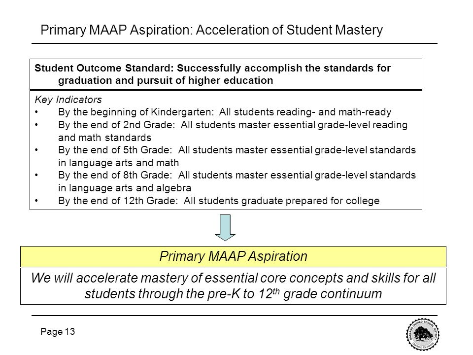 Page 13 Primary MAAP Aspiration: Acceleration of Student Mastery We will accelerate mastery of essential core concepts and skills for all students through the pre-K to 12 th grade continuum Key Indicators By the beginning of Kindergarten: All students reading- and math-ready By the end of 2nd Grade: All students master essential grade-level reading and math standards By the end of 5th Grade: All students master essential grade-level standards in language arts and math By the end of 8th Grade: All students master essential grade-level standards in language arts and algebra By the end of 12th Grade: All students graduate prepared for college Student Outcome Standard: Successfully accomplish the standards for graduation and pursuit of higher education Primary MAAP Aspiration