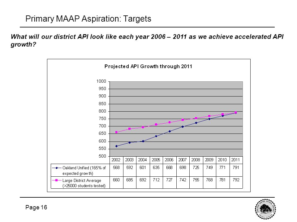 Page 16 What will our district API look like each year 2006 – 2011 as we achieve accelerated API growth.