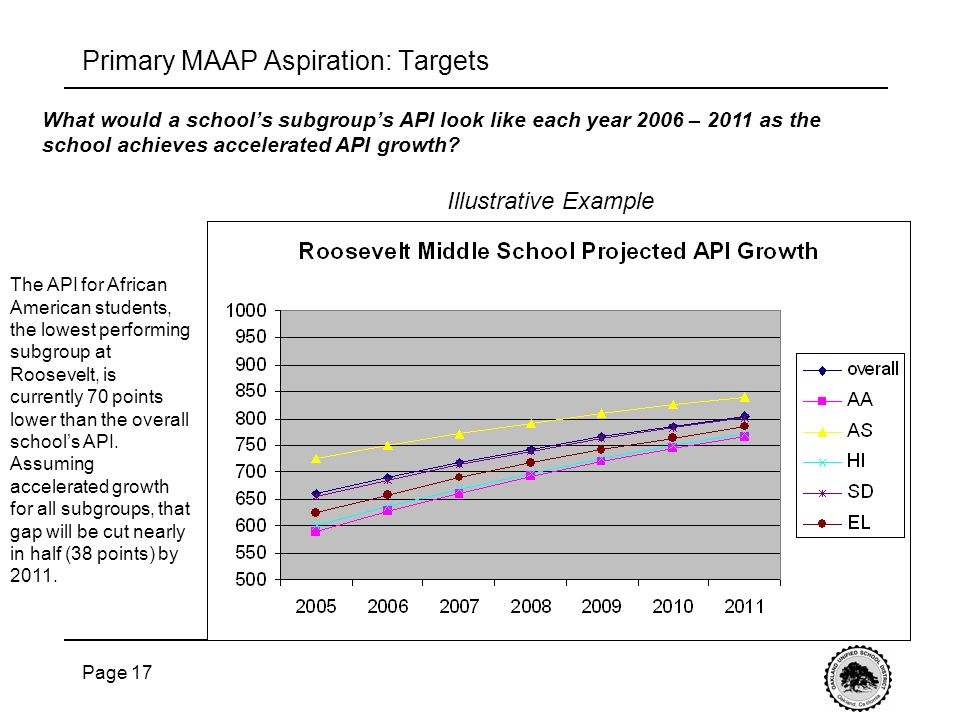 Page 17 What would a schools subgroups API look like each year 2006 – 2011 as the school achieves accelerated API growth.