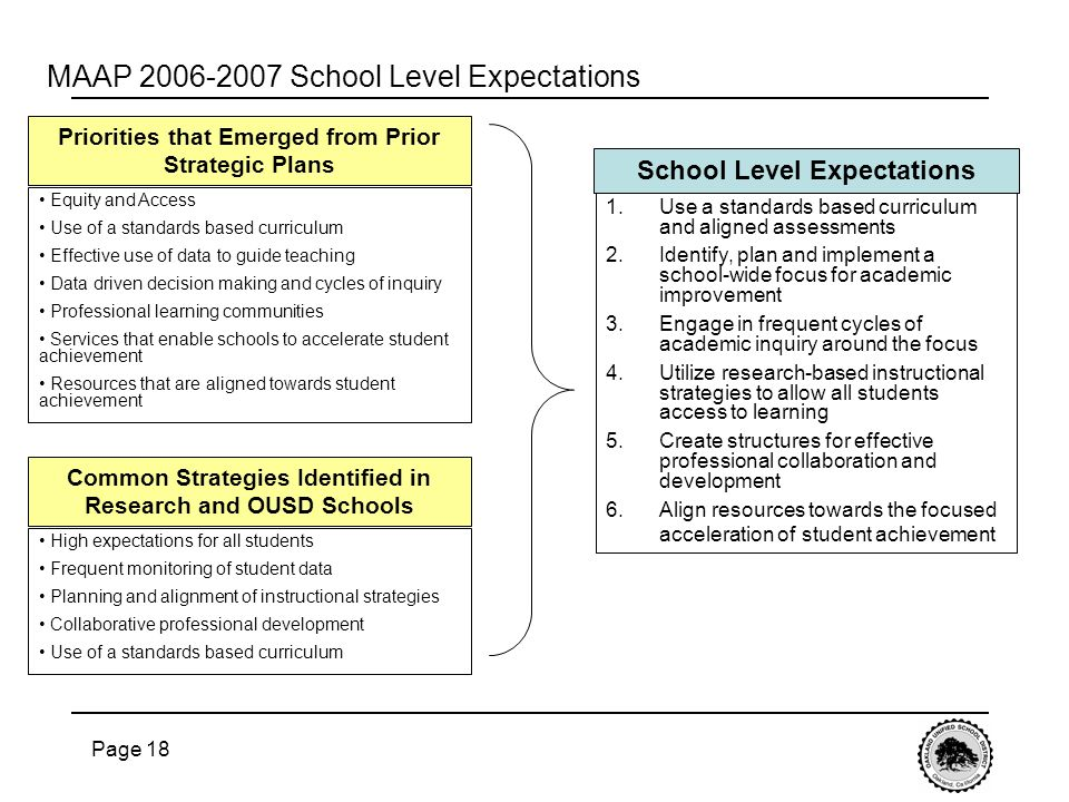 Page 18 MAAP 2006-2007 School Level Expectations 1.Use a standards based curriculum and aligned assessments 2.Identify, plan and implement a school-wide focus for academic improvement 3.Engage in frequent cycles of academic inquiry around the focus 4.Utilize research-based instructional strategies to allow all students access to learning 5.Create structures for effective professional collaboration and development 6.Align resources towards the focused acceleration of student achievement Priorities that Emerged from Prior Strategic Plans Equity and Access Use of a standards based curriculum Effective use of data to guide teaching Data driven decision making and cycles of inquiry Professional learning communities Services that enable schools to accelerate student achievement Resources that are aligned towards student achievement Common Strategies Identified in Research and OUSD Schools High expectations for all students Frequent monitoring of student data Planning and alignment of instructional strategies Collaborative professional development Use of a standards based curriculum School Level Expectations