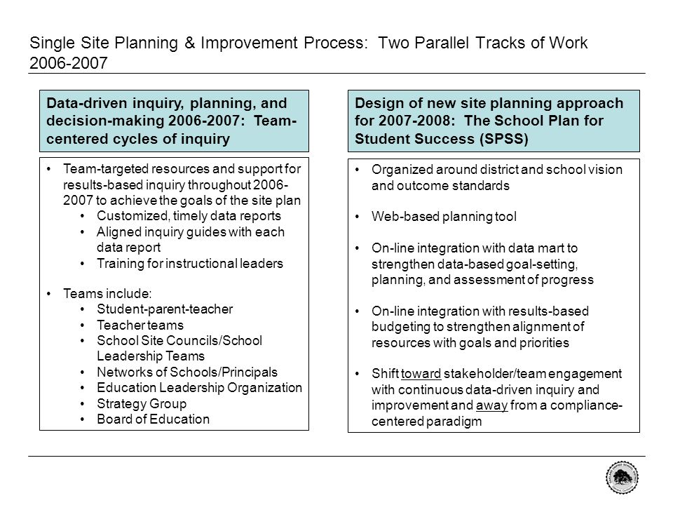 Single Site Planning & Improvement Process: Two Parallel Tracks of Work 2006-2007 Design of new site planning approach for 2007-2008: The School Plan for Student Success (SPSS) Organized around district and school vision and outcome standards Web-based planning tool On-line integration with data mart to strengthen data-based goal-setting, planning, and assessment of progress On-line integration with results-based budgeting to strengthen alignment of resources with goals and priorities Shift toward stakeholder/team engagement with continuous data-driven inquiry and improvement and away from a compliance- centered paradigm Data-driven inquiry, planning, and decision-making 2006-2007: Team- centered cycles of inquiry Team-targeted resources and support for results-based inquiry throughout 2006- 2007 to achieve the goals of the site plan Customized, timely data reports Aligned inquiry guides with each data report Training for instructional leaders Teams include: Student-parent-teacher Teacher teams School Site Councils/School Leadership Teams Networks of Schools/Principals Education Leadership Organization Strategy Group Board of Education