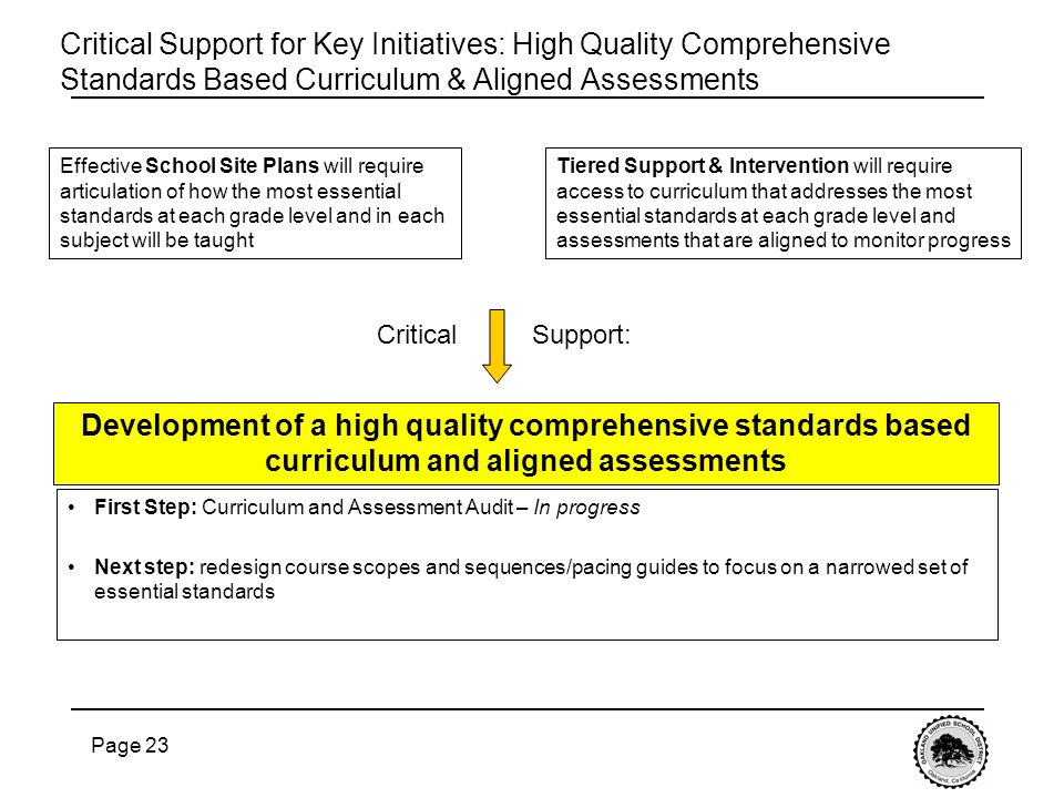 Page 23 Critical Support for Key Initiatives: High Quality Comprehensive Standards Based Curriculum & Aligned Assessments Development of a high quality comprehensive standards based curriculum and aligned assessments First Step: Curriculum and Assessment Audit – In progress Next step: redesign course scopes and sequences/pacing guides to focus on a narrowed set of essential standards Effective School Site Plans will require articulation of how the most essential standards at each grade level and in each subject will be taught Tiered Support & Intervention will require access to curriculum that addresses the most essential standards at each grade level and assessments that are aligned to monitor progress Critical Support: