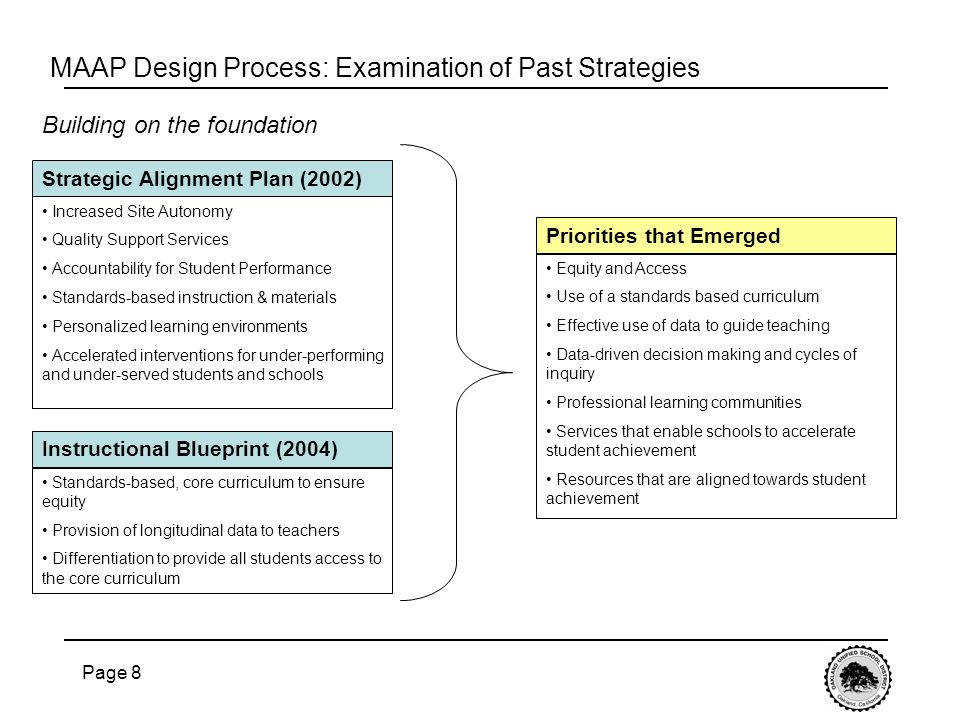 Page 8 Strategic Alignment Plan (2002) Increased Site Autonomy Quality Support Services Accountability for Student Performance Standards-based instruction & materials Personalized learning environments Accelerated interventions for under-performing and under-served students and schools MAAP Design Process: Examination of Past Strategies Instructional Blueprint (2004) Standards-based, core curriculum to ensure equity Provision of longitudinal data to teachers Differentiation to provide all students access to the core curriculum Priorities that Emerged Equity and Access Use of a standards based curriculum Effective use of data to guide teaching Data-driven decision making and cycles of inquiry Professional learning communities Services that enable schools to accelerate student achievement Resources that are aligned towards student achievement Building on the foundation