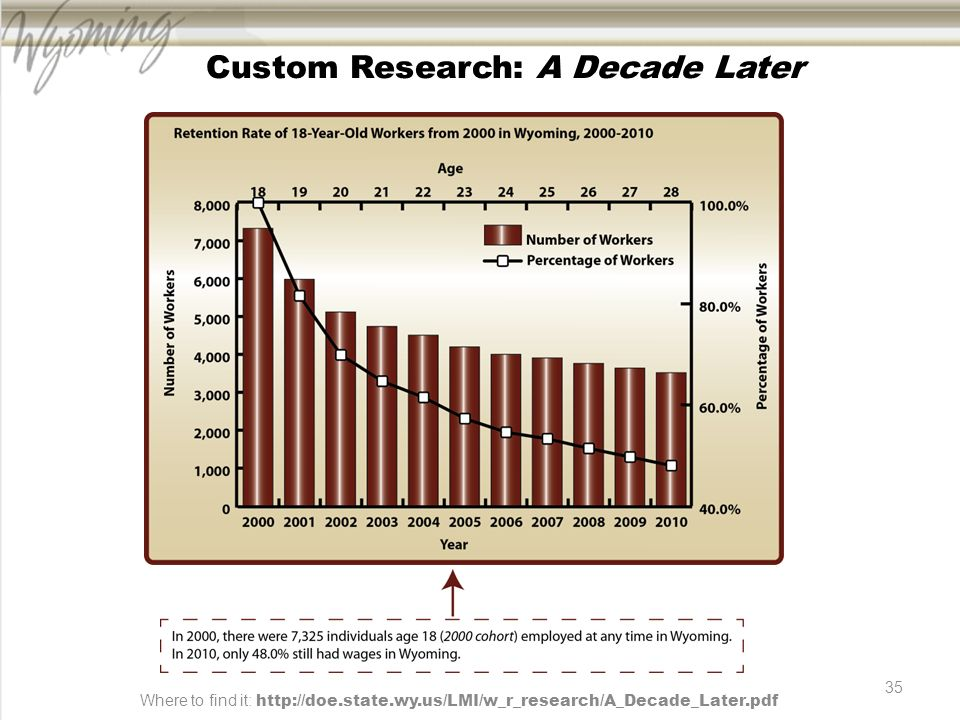 35 Custom Research: A Decade Later Where to find it: http://doe.state.wy.us/LMI/w_r_research/A_Decade_Later.pdf