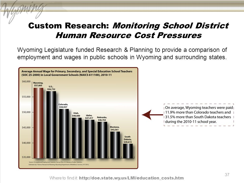 37 Custom Research: Monitoring School District Human Resource Cost Pressures Wyoming Legislature funded Research & Planning to provide a comparison of employment and wages in public schools in Wyoming and surrounding states.
