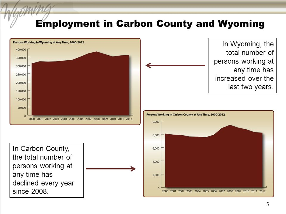 Nonresidents Employed in Carbon County and Wyoming Nonresidents … individuals without a Wyoming-issued drivers license or at least four quarters of work history in Wyoming (Jones, 2002) During times of economic expansion, Wyoming employers often turn to nonresident workers after exhausting much of the resident labor supply.