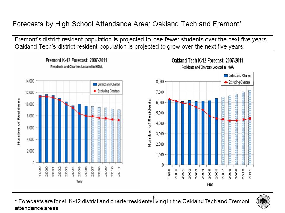 - 9 - Forecasts by High School Attendance Areas: Oakland High and Skyline* Oakland High and Skyline are projected to decline at slightly slower rates than the last five years * Forecasts are for all K-12 district and charter residents living in the Oakland High and Skyline attendance areas