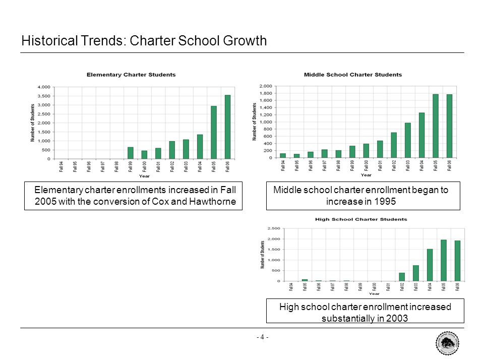 - 3 - Historical Trends: Elementary, Middle and High Enrollments Elementary school enrollments peaked in 1998 and began stabilizing between 2005-2006.