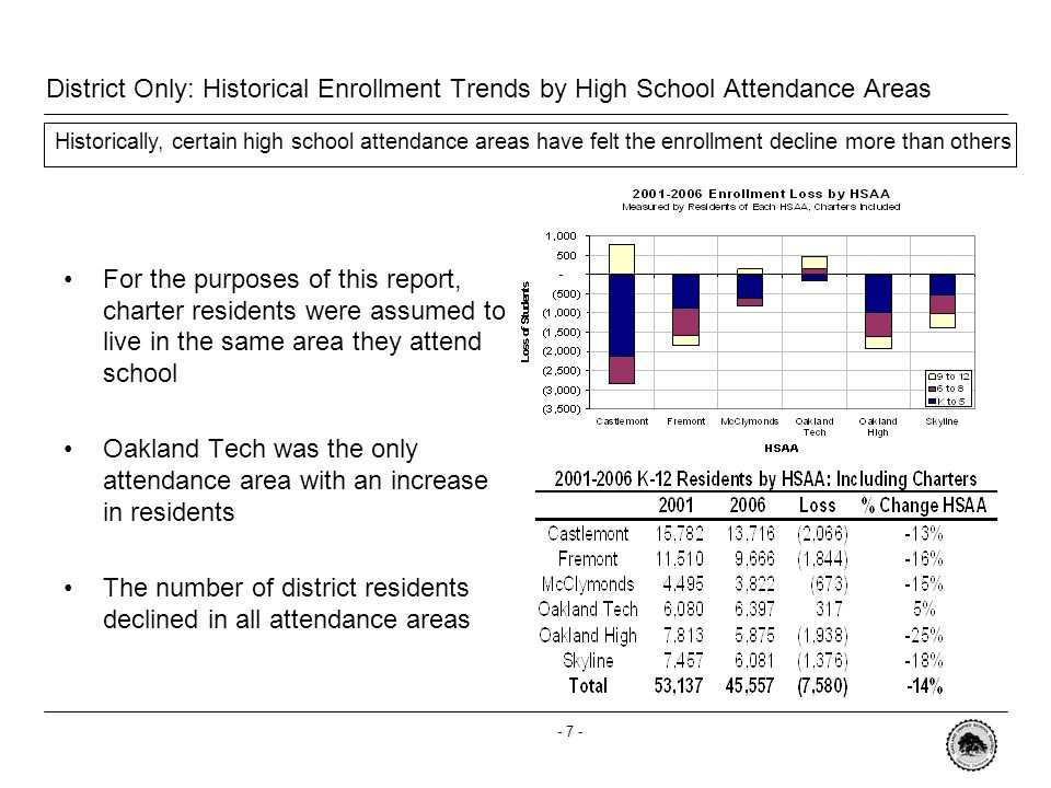 - 6 - Forecasts: District Wide Over the next five years, the medium scenario projects the district to lose 7,689 students Low Scenario projects a loss