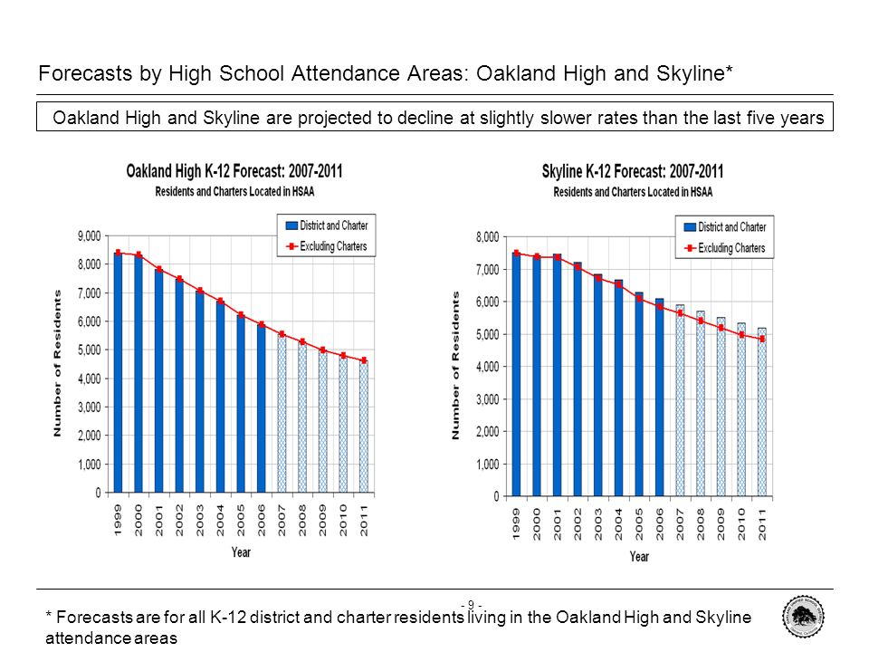 - 8 - Forecasts by High School Attendance Area: Castlemont and McClymonds * Castlemont and McClymonds areas are projected to lose a similar percentage of district residents in the next five years due to low grade progressions and charter growth * Forecasts are for all K-12 district and charter residents living in the Castlemont and McClymonds attendance areas