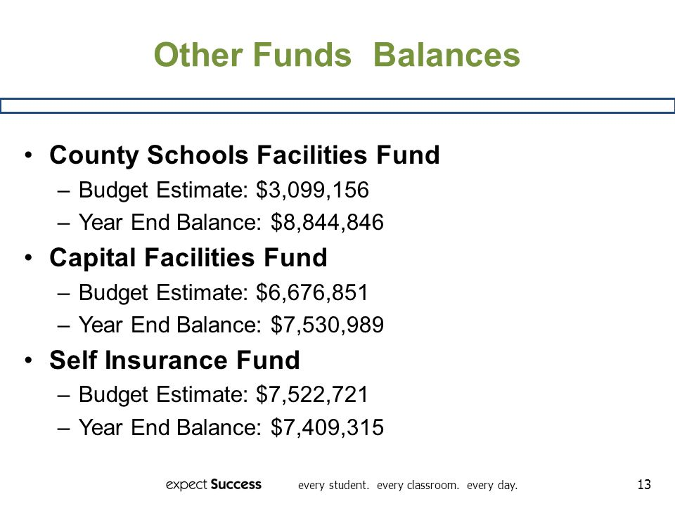 every student. every classroom. every day. 13 Other Funds Balances County Schools Facilities Fund –Budget Estimate: $3,099,156 –Year End Balance: $8,8