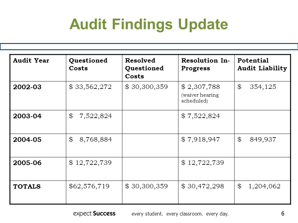 every student. every classroom. every day. 6 Audit Findings Update Audit YearQuestioned Costs Resolved Questioned Costs Resolution In- Progress Potent