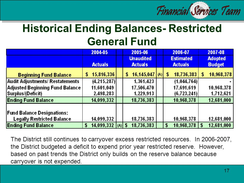 16 Analysis of historical trends At budget adoption, the District has improved its budgeted deficit from $5.8 million in 2004-2005 to $1.4 million projected for 2007- 2008.