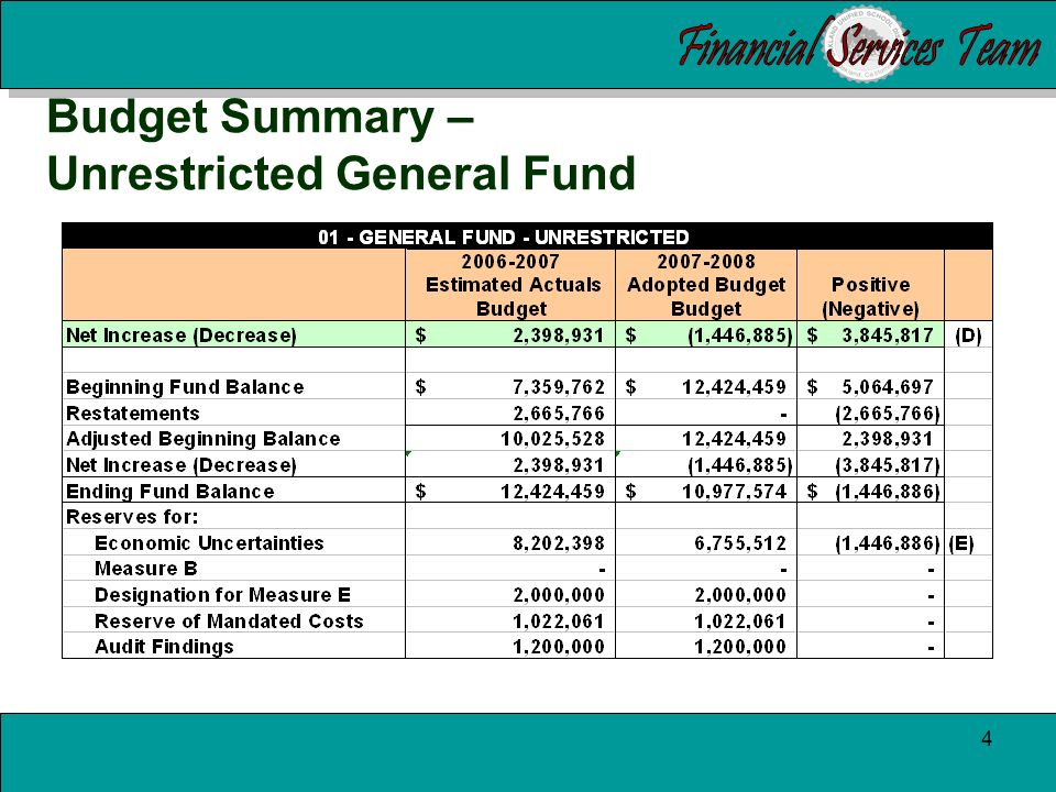 3 Budget Summary – Unrestricted General Fund