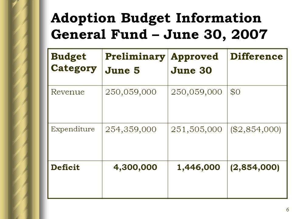 6 Adoption Budget Information General Fund – June 30, 2007 Budget Category Preliminary June 5 Approved June 30 Difference Revenue250,059,000 $0 Expenditure 254,359,000251,505,000($2,854,000) Deficit 4,300,000 1,446,000(2,854,000)