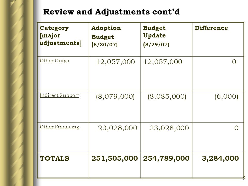9 Review and Adjustments contd Category [major adjustments] Adoption Budget ( 6/30/07) Budget Update ( 8/29/07) Difference Other Outgo 12,057,000 0 Indirect Support (8,079,000) (8,085,000) (6,000) Other Financing 23,028,000 0 TOTALS251,505,000254,789,000 3,284,000
