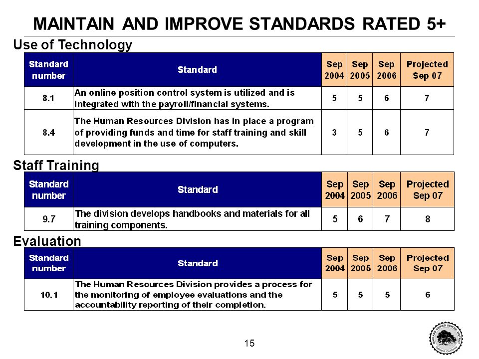 14 MAINTAIN AND IMPROVE STANDARDS RATED 5+ Employee Induction and Orientation Operational Procedures