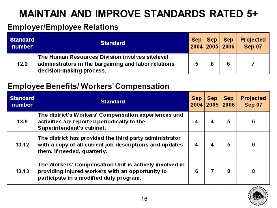 15 MAINTAIN AND IMPROVE STANDARDS RATED 5+ Use of Technology Staff Training Evaluation