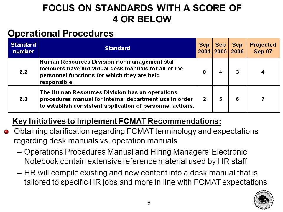 5 FOCUS ON STANDARDS WITH A SCORE OF 4 OR BELOW Key Initiatives to Implement FCMAT Recommendations: HR activities calendars have been developed for administrator use, as well as for use by HR staff Calendar is reviewed as a part of regular department meetings to identify priorities, project leads, resources and activities Organization and Planning