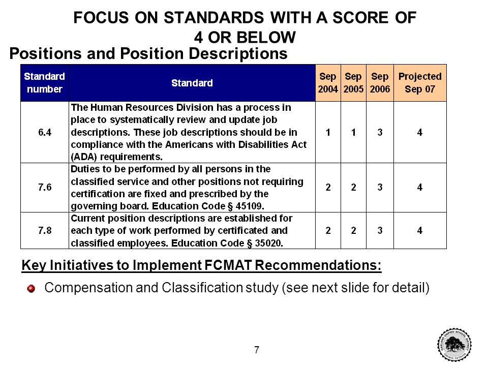 6 FOCUS ON STANDARDS WITH A SCORE OF 4 OR BELOW Key Initiatives to Implement FCMAT Recommendations: Obtaining clarification regarding FCMAT terminology and expectations regarding desk manuals vs.