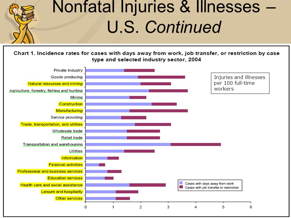 Injuries and illnesses per 100 full-time workers