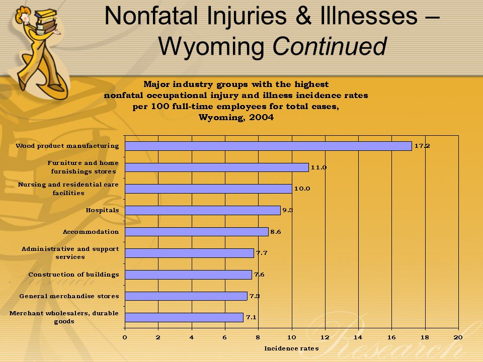 Nonfatal Injuries & Illnesses – Wyoming Continued