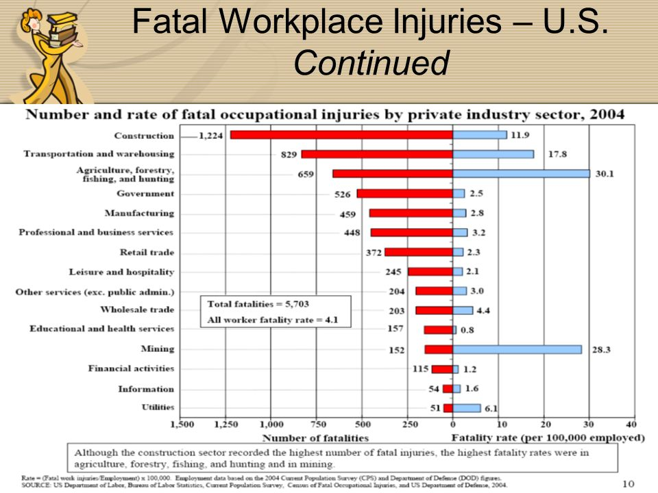 Fatal Workplace Injuries – U.S. Continued