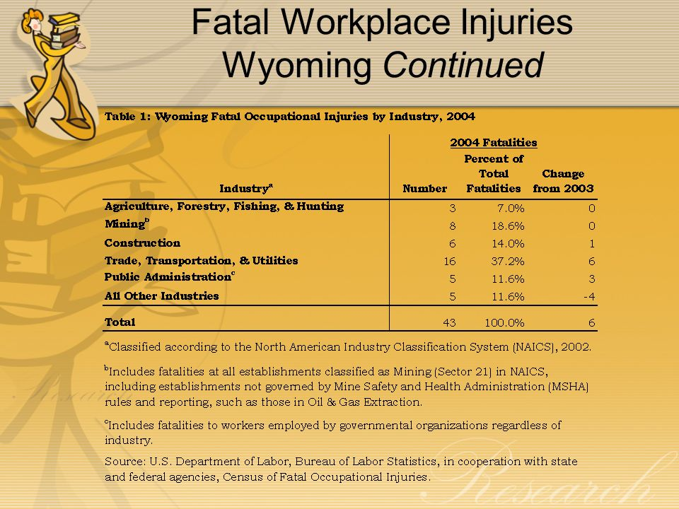 Fatal Workplace Injuries Wyoming Continued