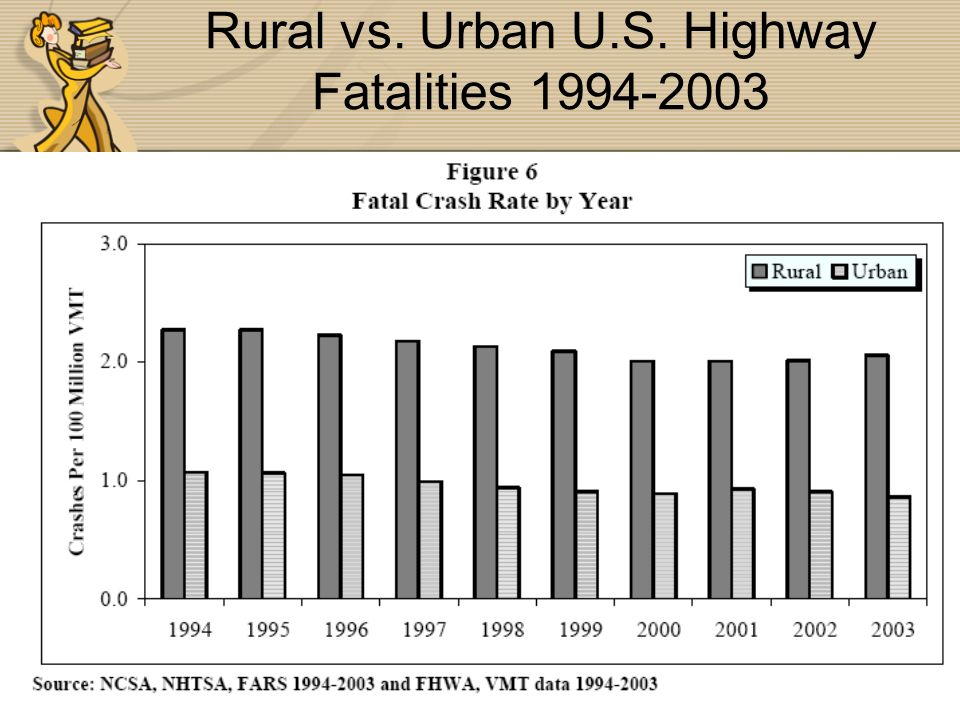 Rural vs. Urban U.S. Highway Fatalities 1994-2003