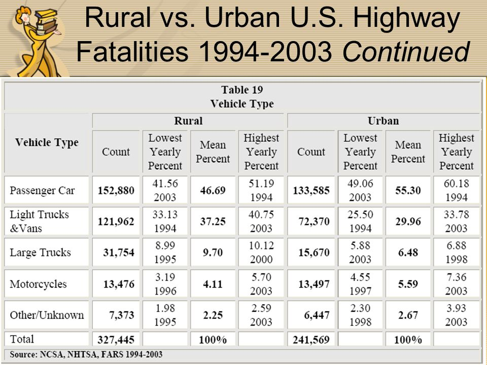 Rural vs. Urban U.S. Highway Fatalities 1994-2003 Continued