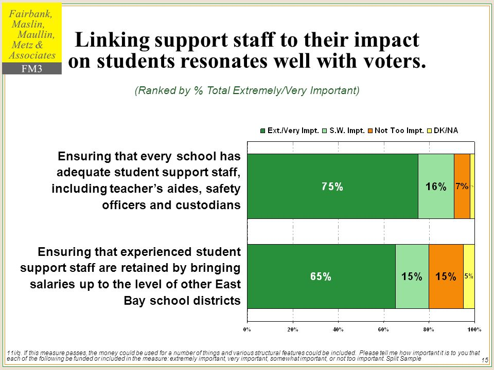 15 Linking support staff to their impact on students resonates well with voters.