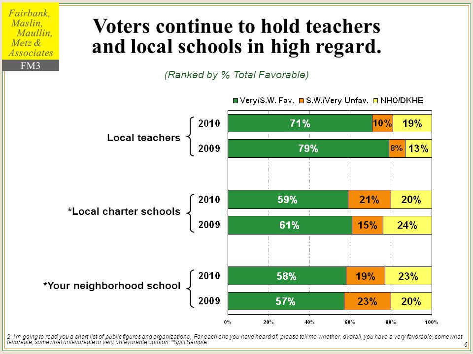 6 Voters continue to hold teachers and local schools in high regard.