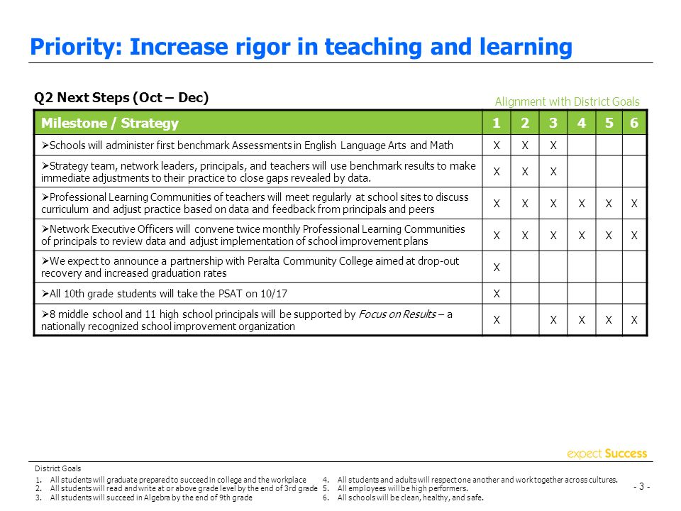 - 2 - Priority: Increase rigor in teaching and learning Alignment with District Goals Q1 Progress (Jul – Sep) Milestone / Strategy Expanded successful MC 2 elementary math pilot from 3 to 8 schoolsXX Hosted Summer Algebra Academies for 125 rising 9 th gradersXX Hosted Institute for Learning Algebra professional development for two teachers, principals, or coaches from each middle and high school XX Opened 9 new, programmatically diverse schools focused on rigor and resultsXXXXXX Sent 15 school teams to Professional Learning Community conferences around the countryXXXXX Launched On-Track online professional development tool and Site Administrators intranetXXXXXX 400 teachers participated in Summer Institute on Open Court ReadingXXX 140 teachers attended our English Language Development Summer InstituteXXX 177 teachers participated in Effective Classroom Management PDXXXX Overall, OUSD teachers and instructional staff took advantage of at least 2,214 individual professional development opportunities during summer 2007 XXXX Launched College Readiness Office to formalize support for the College Readiness Network and OUSD Counselors, and to promote college going culture pre-k to grade 12 XXX Reconvened College and Career Readiness Committee to increase A-G completion rates, AP offerings, and supports for and pathways to college and career readiness XXX Increased after-school programs from 32 sites to 90 district-wide using ASES and 21 st Century funds, including new 21 st Century after-school programs in our high schools XXX 1.