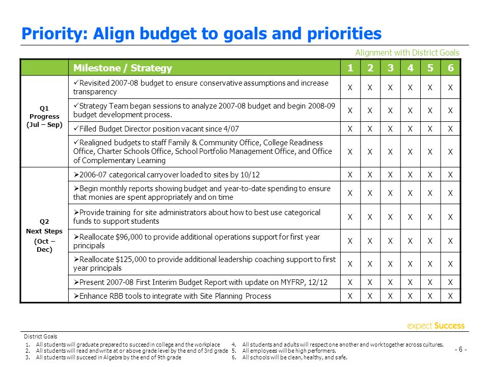 - 5 - Priority: Increase accountability for results Alignment with District Goals Q2 Next Steps (Oct – Dec) Milestone / Strategy Present Service Area Results to All Site AdministratorsXXXXXX Publish OUSD Annual ReportXXXXXX Publish School, Service Area, District ScorecardsXXXXXX Host 2 nd Annual Parent Leadership Summit, 10/27XXXXX Host 3 rd Annual Options Fair, 12/7 & 12/8XXXXXX Strategy Team and Network Executive Officer School WalkthroughsXXXXXX Network Executive Officer one-on-ones with principals to discuss results of first academic benchmark assessment XXXXXX Launch paperless student enrollment toolXXXXXX Launch paperless new hire process (online EAF/PAF) within IFASXXXXXX 1.