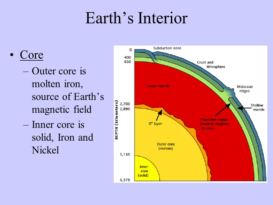Earths Interior Core –Outer core is molten iron, source of Earths magnetic field –Inner core is solid, Iron and Nickel