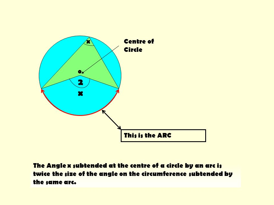 2x2x x This is the ARC o Centre of Circle The Angle x subtended at the centre of a circle by an arc is twice the size of the angle on the circumferenc