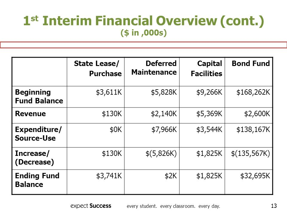 every student. every classroom. every day. 13 State Lease/ Purchase Deferred Maintenance Capital Facilities Bond Fund Beginning Fund Balance $3,611K $