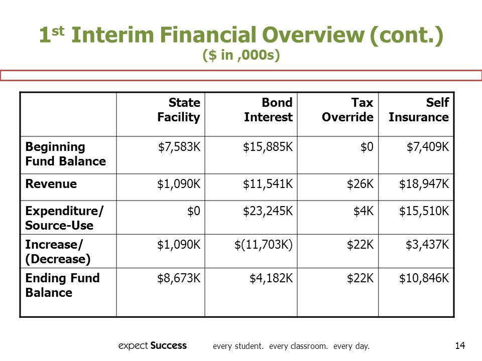 every student. every classroom. every day. 14 State Facility Bond Interest Tax Override Self Insurance Beginning Fund Balance $7,583K$15,885K$0$7,409K
