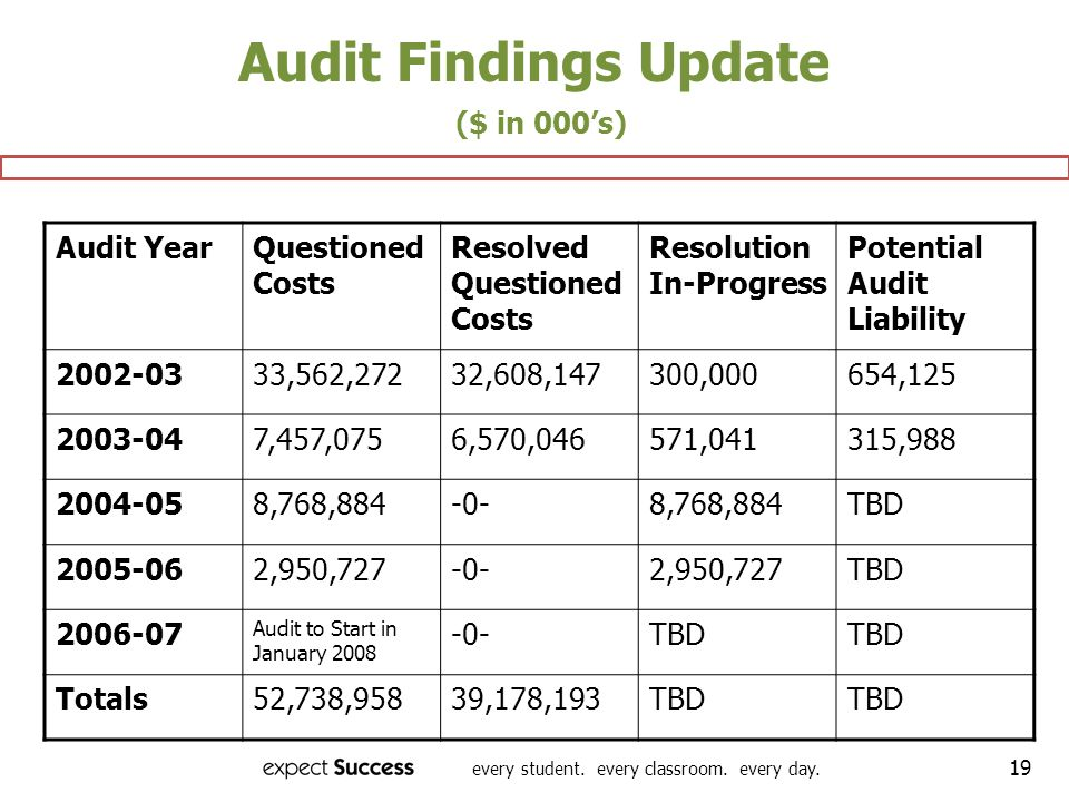 every student. every classroom. every day. 19 Audit Findings Update ($ in 000s) Audit YearQuestioned Costs Resolved Questioned Costs Resolution In-Pro