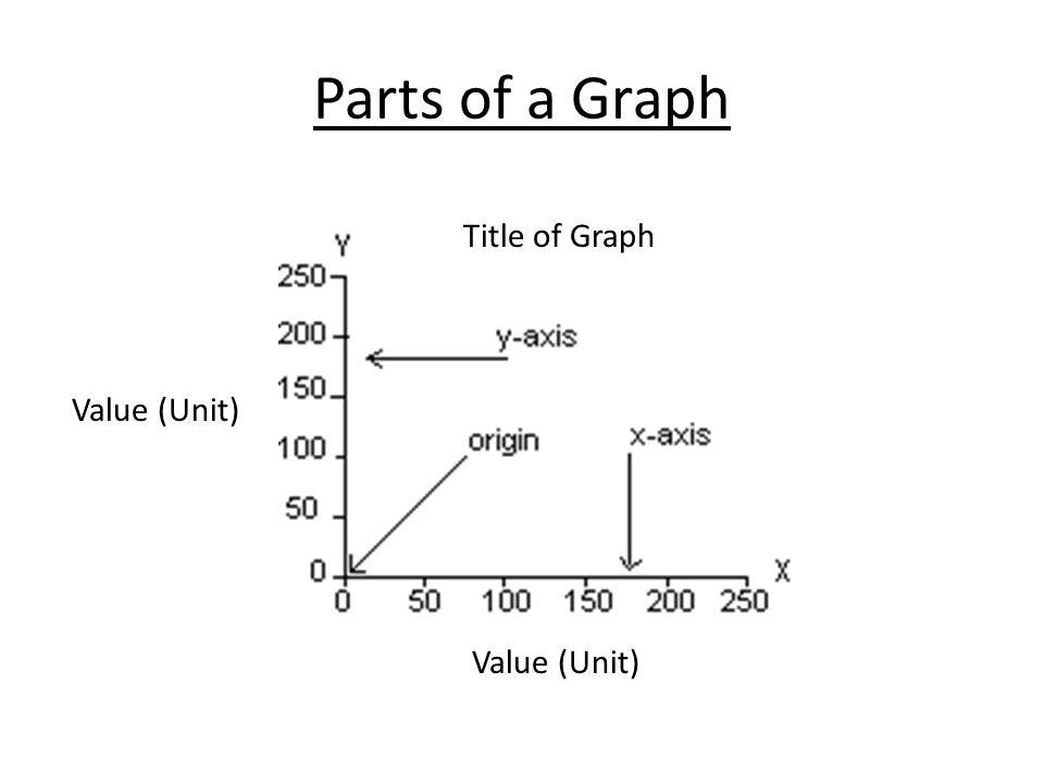 Parts of a Graph Title of Graph Value (Unit)