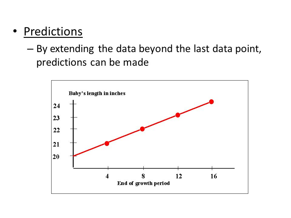 Predictions – By extending the data beyond the last data point, predictions can be made