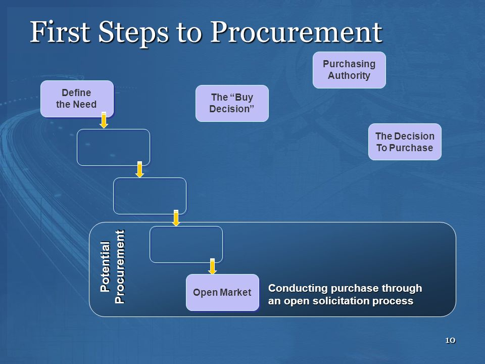 10 The Decision To Purchase Define the Need Define the Need PotentialProcurement Open Market Conducting purchase through an open solicitation process