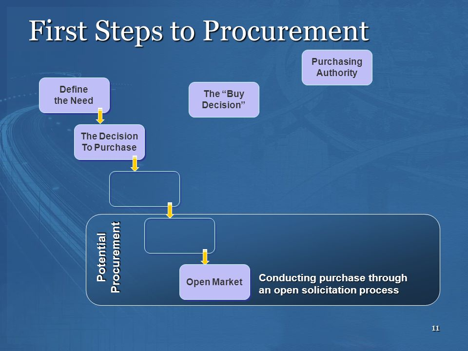 11 The Buy Decision Purchasing Authority The Decision To Purchase The Decision To Purchase Define the Need Define the Need PotentialProcurement Open M