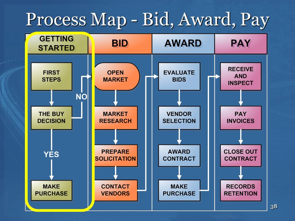 38 Process Map - Bid, Award, Pay