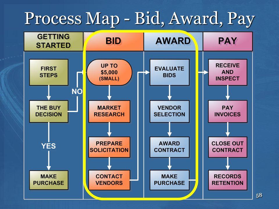 58 Process Map - Bid, Award, Pay