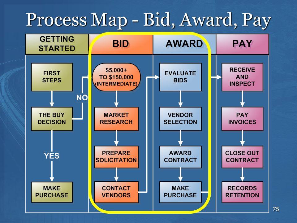 75 Process Map - Bid, Award, Pay